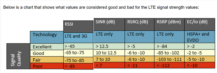 LTE_Signal_Readings